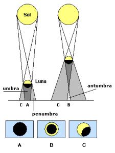 Cuando la Luna nueva se encuentra más próxima a la Tierra (izquierda), la umbra alcanza la superficie de ésta y un observador en A verá un eclipse total. Si la Luna nueva está más lejos (derecha) la umbra no llega a la Tierra, y un observador en B, en la antumbra, verá un eclipse anular. Los observadores en C, en la penumbra, apreciarán eclipses parciales.